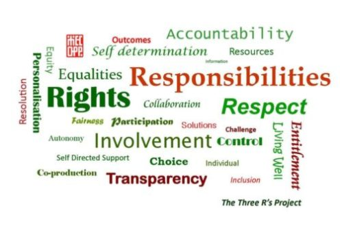 MECOPP The Three R's project wordcloud with words 'accountability, outcomes, self determination, resources, information, equalities, responisbilites, rights, collaboration, respect, fairness, participation, solutions, challenge, control, involvement choice, transparency, co-production, inclusion, Living Well, personalisation, resolution, equity.'